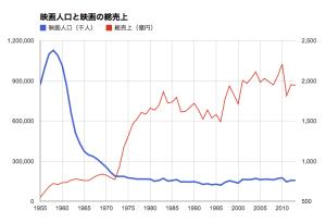 映画人口と総売上