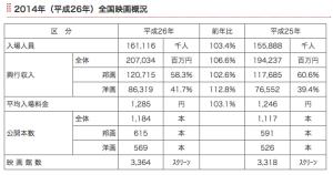 映連統計2014