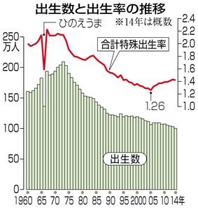 出生数と出生率の推移