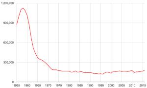 映画人口推移